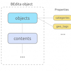 BEdita object overview